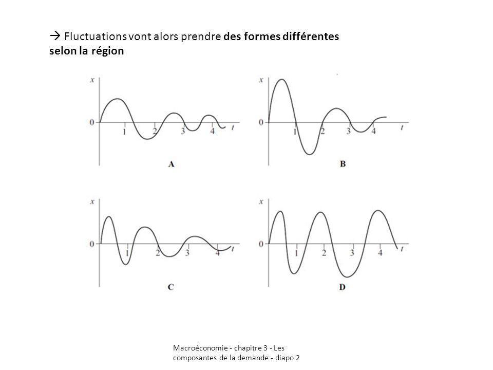 Macroéconomie - chapitre 3 - Les composantes de la demande - diapo 2 Fluctuations vont alors prendre des formes différentes selon la région