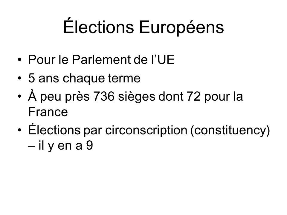 Élections Européens Pour le Parlement de lUE 5 ans chaque terme À peu près 736 sièges dont 72 pour la France Élections par circonscription (constituen