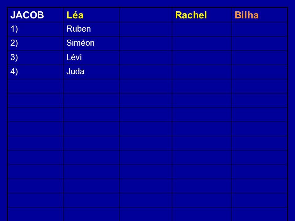 JACOBLéaRachelBilha 1)Ruben 2)Siméon 3)Lévi 4)Juda