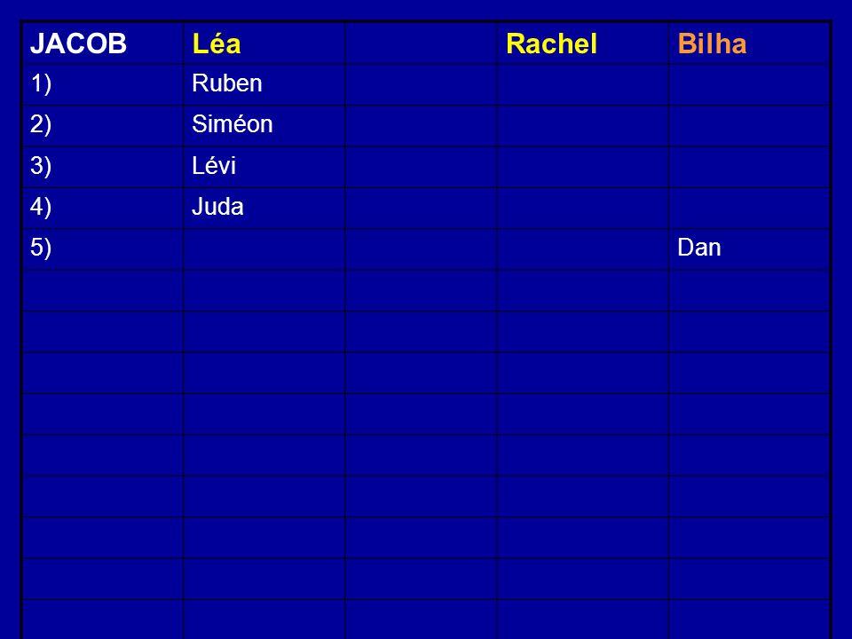 JACOBLéaRachelBilha 1)Ruben 2)Siméon 3)Lévi 4)Juda 5)Dan