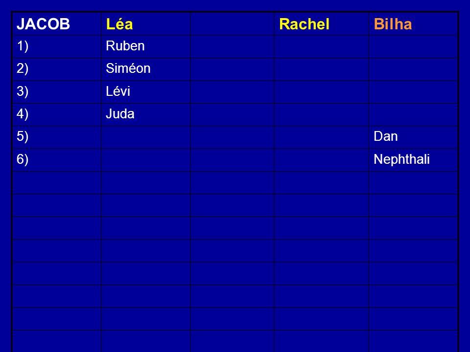 JACOBLéaRachelBilha 1)Ruben 2)Siméon 3)Lévi 4)Juda 5)Dan 6)Nephthali