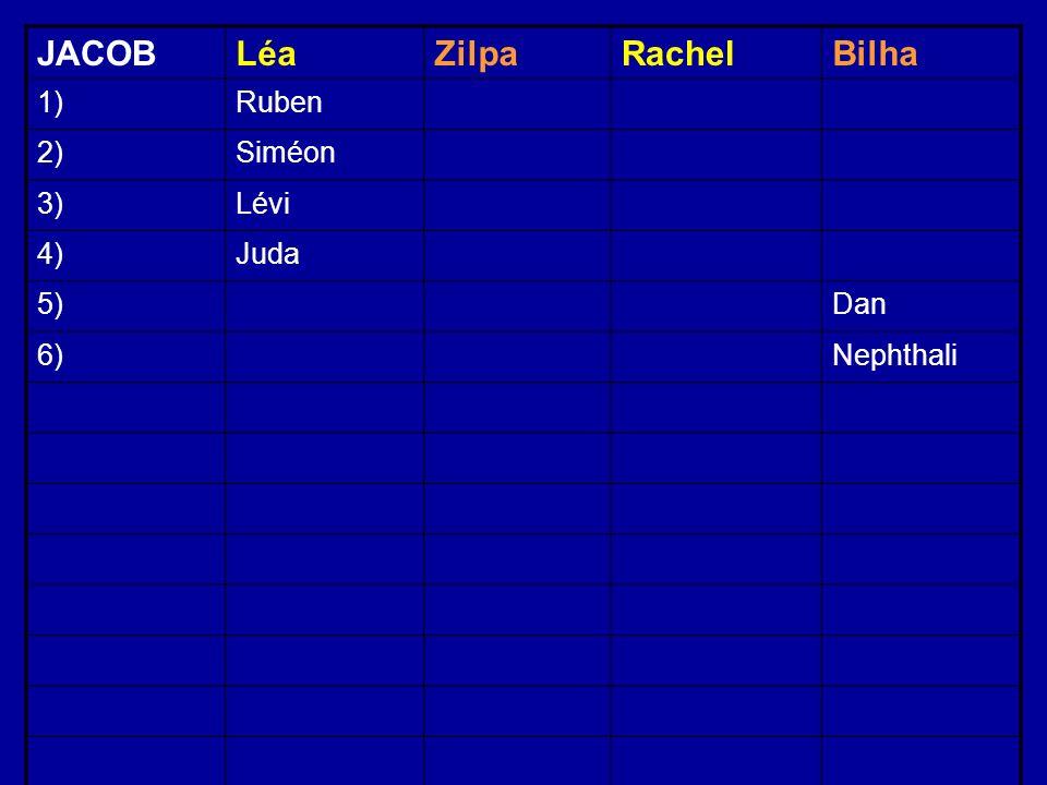 JACOBLéaZilpaRachelBilha 1)Ruben 2)Siméon 3)Lévi 4)Juda 5)Dan 6)Nephthali
