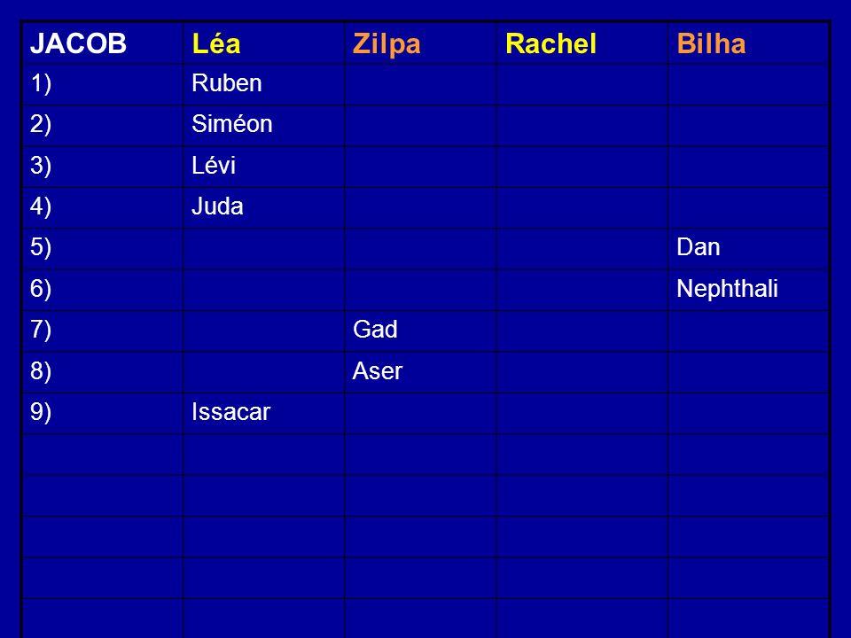 JACOBLéaZilpaRachelBilha 1)Ruben 2)Siméon 3)Lévi 4)Juda 5)Dan 6)Nephthali 7)Gad 8)Aser 9)Issacar