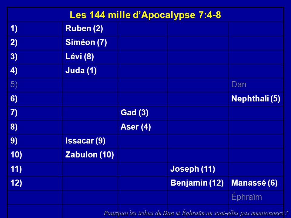 Les 144 mille dApocalypse 7:4-8 1)Ruben (2) 2)Siméon (7) 3)Lévi (8) 4)Juda (1) 5)Dan 6)Nephthali (5) 7)Gad (3) 8)Aser (4) 9)Issacar (9) 10)Zabulon (10