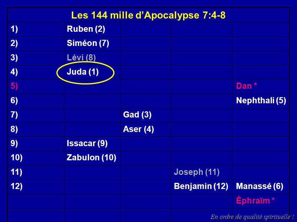 Les 144 mille dApocalypse 7:4-8 1)Ruben (2) 2)Siméon (7) 3)Lévi (8) 4)Juda (1) 5)Dan * 6)Nephthali (5) 7)Gad (3) 8)Aser (4) 9)Issacar (9) 10)Zabulon (