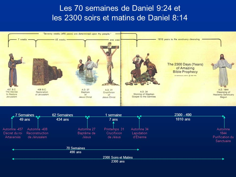 70 Semaines 490 ans 2300 Soirs et Matins 2300 ans 7 Semaines 49 ans 62 Semaines 434 ans 1 semaine 7 ans 2300 - 490 1810 ans Les 70 semaines de Daniel