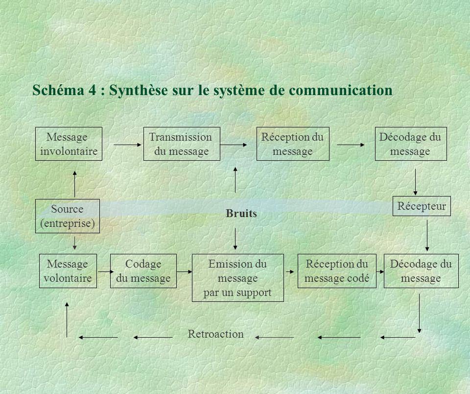 Schéma 4 : Synthèse sur le système de communication Message involontaire Transmission du message Réception du message Décodage du message Source (entr