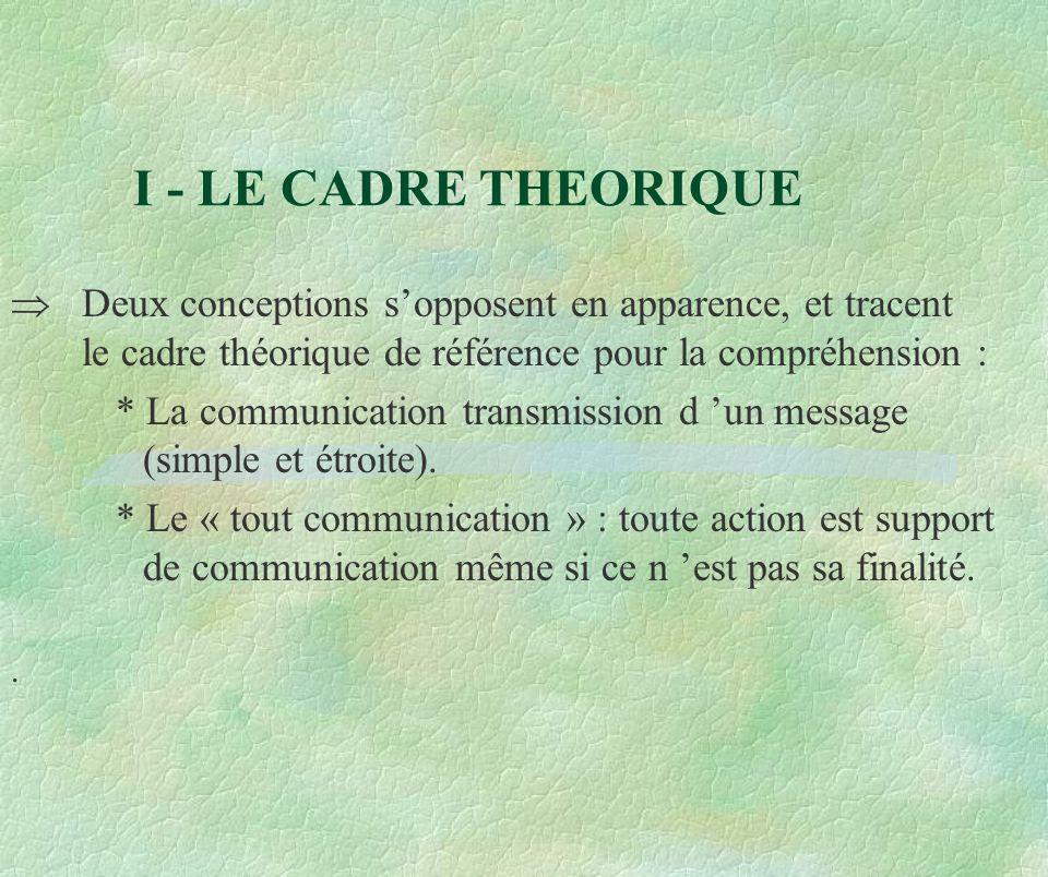 I - LE CADRE THEORIQUE Deux conceptions sopposent en apparence, et tracent le cadre théorique de référence pour la compréhension : * La communication