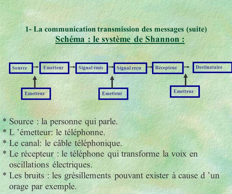 1- La communication transmission des messages (suite) Schéma : le système de Shannon : Source Emetteur Signal émis Signal reçu Récepteur Destinataire