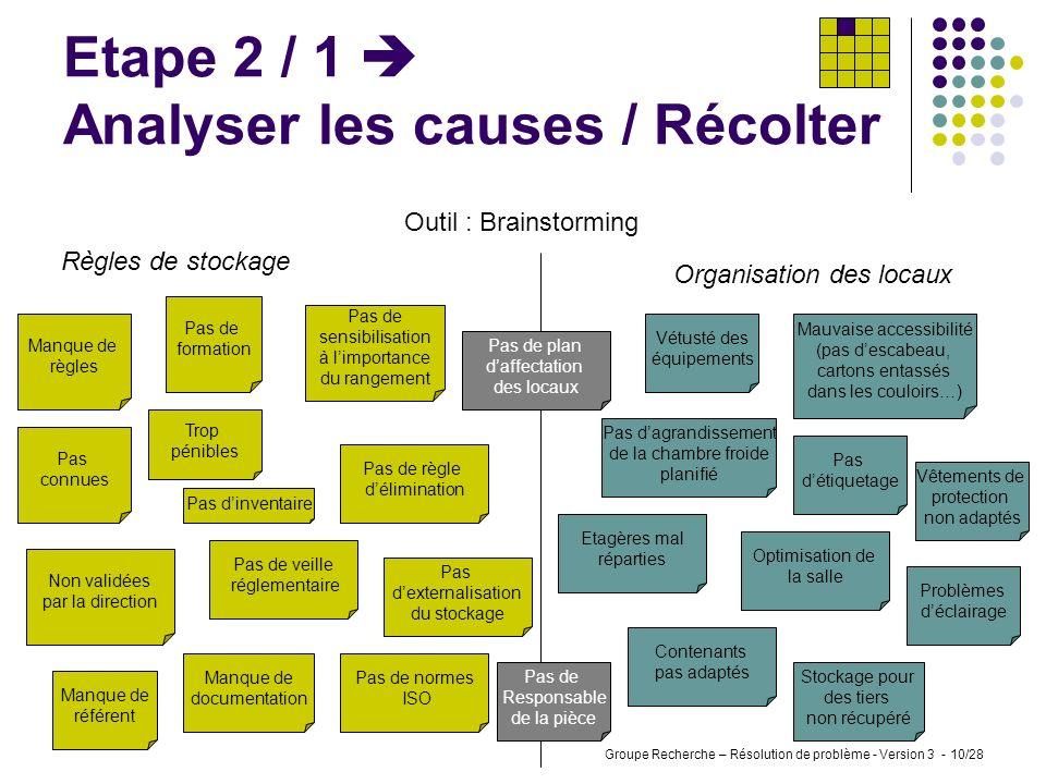 Groupe Recherche – Résolution de problème - Version 3 - 9/28 Etape 1 / 4 Identifier le problème / Valider Compte rendu de réunion Présents : Direction