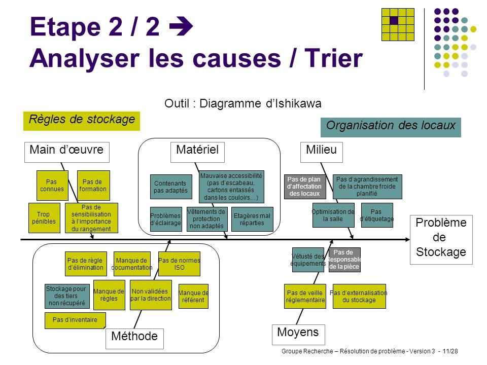 Groupe Recherche – Résolution de problème - Version 3 - 10/28 Etape 2 / 1 Analyser les causes / Récolter Outil : Brainstorming Manque de règles Règles