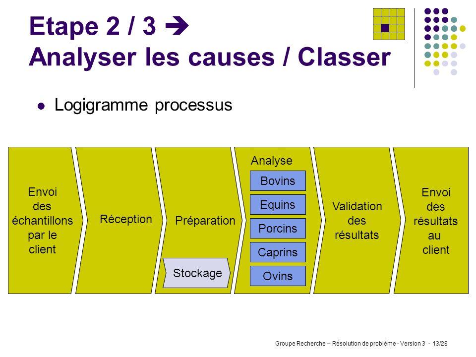Groupe Recherche – Résolution de problème - Version 3 - 12/28 Etape 2 / 3 Analyser les causes / Classer Au niveau des règles: Les méthodes sont princi