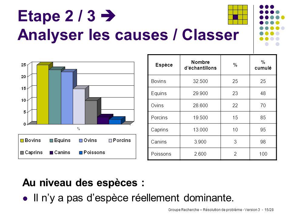 Groupe Recherche – Résolution de problème - Version 3 - 14/28 Etape 2 / 3 Analyser les causes / Classer Audit interne Conclusions : Manque de cohérenc