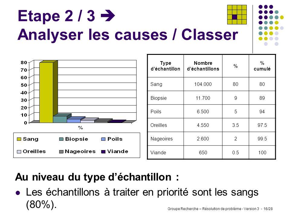 Groupe Recherche – Résolution de problème - Version 3 - 15/28 Etape 2 / 3 Analyser les causes / Classer Espèce Nombre déchantillons % % cumulé Bovins3