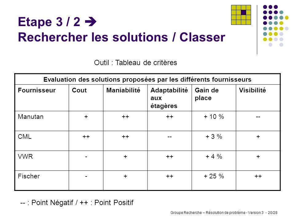 Groupe Recherche – Résolution de problème - Version 3 - 19/28 La suite de lexposé sera axée uniquement sur lorganisation des locaux et plus particuliè