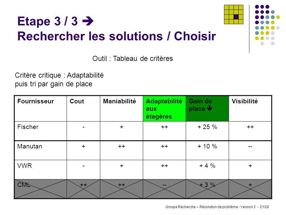 Groupe Recherche – Résolution de problème - Version 3 - 20/28 Etape 3 / 2 Rechercher les solutions / Classer Outil : Tableau de critères Evaluation de