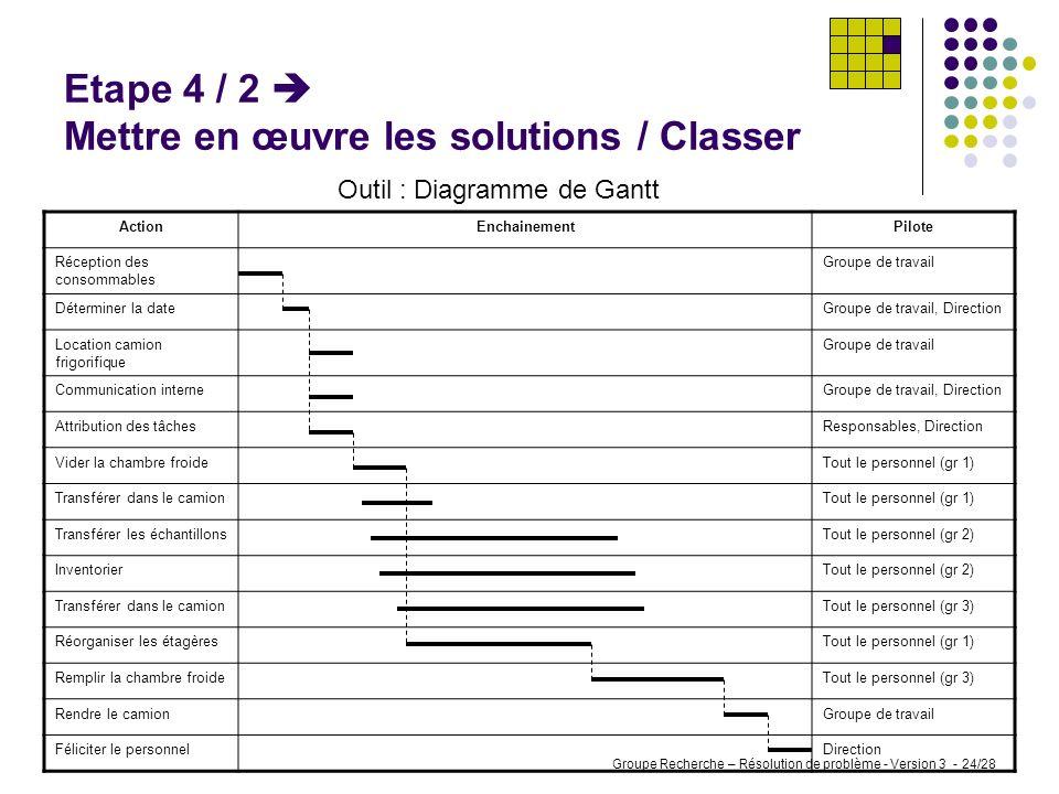 Groupe Recherche – Résolution de problème - Version 3 - 23/28 Etape 4 / 1 Mettre en œuvre les solutions / Récolter Outil : Brainstorming Réception des