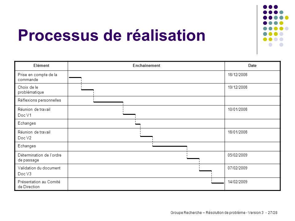 Groupe Recherche – Résolution de problème - Version 3 - 26/28 Etape 4 / 4 Mettre en œuvre les solutions / Valider Rappel de la problématique : Il ny a