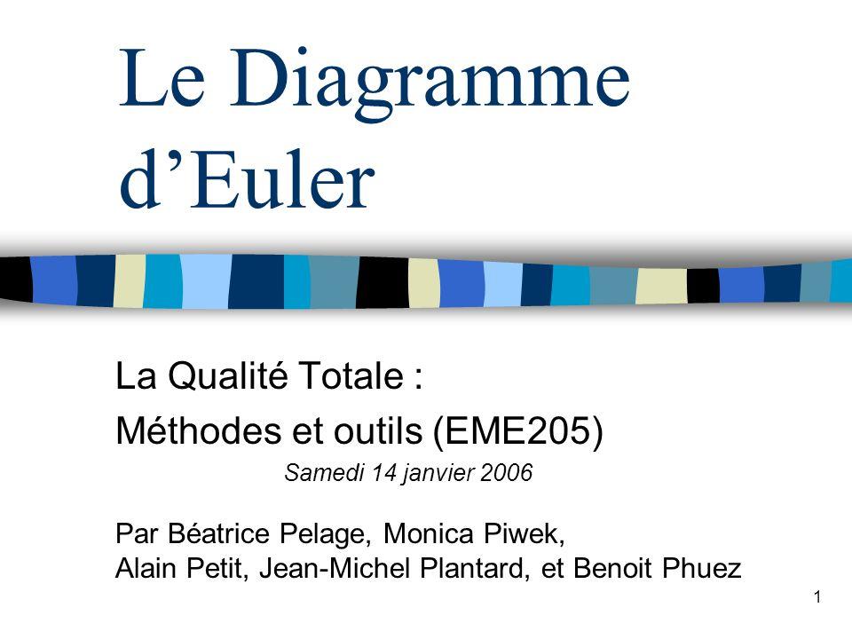 1 Le Diagramme dEuler La Qualité Totale : Méthodes et outils (EME205) Samedi 14 janvier 2006 Par Béatrice Pelage, Monica Piwek, Alain Petit, Jean-Mich