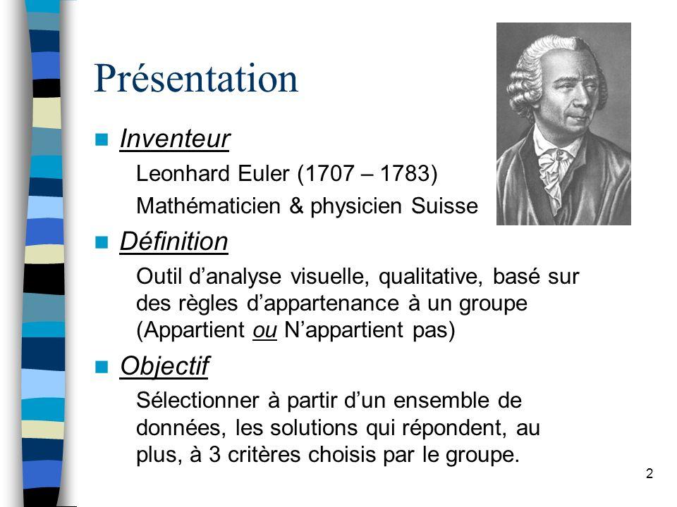 2 Présentation Inventeur Leonhard Euler (1707 – 1783) Mathématicien & physicien Suisse Définition Outil danalyse visuelle, qualitative, basé sur des r
