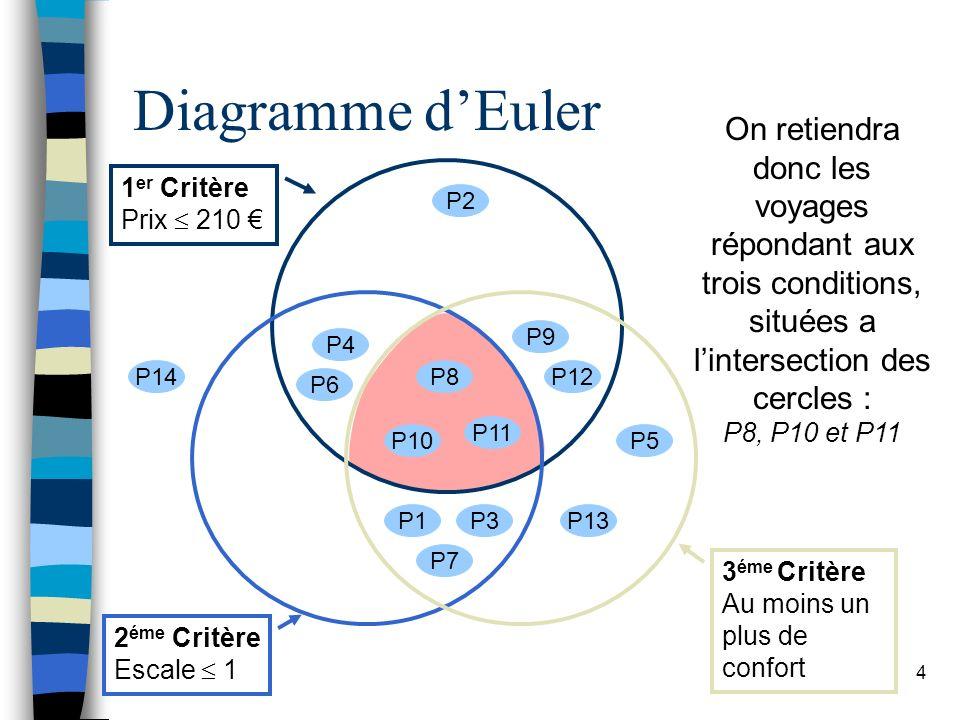 4 Diagramme dEuler 1 er Critère Prix 210 2 éme Critère Escale 1 3 éme Critère Au moins un plus de confort P1 P2 P3 P5 P4 P6 P7 P8 P10 P9 P11 P12 P13 P