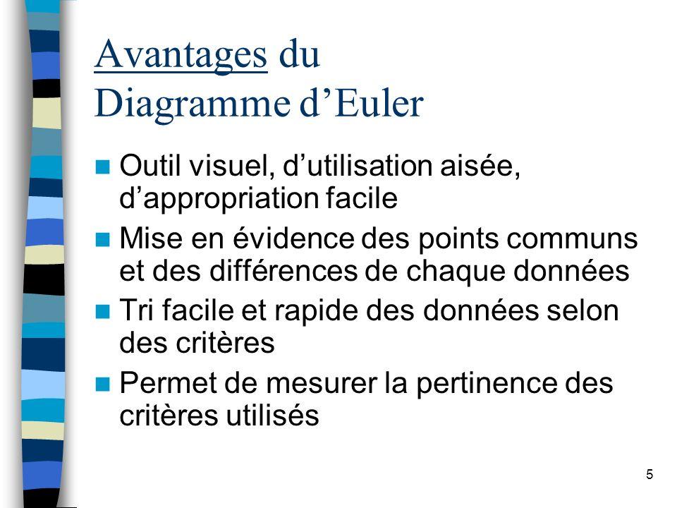 5 Avantages du Diagramme dEuler Outil visuel, dutilisation aisée, dappropriation facile Mise en évidence des points communs et des différences de chaq