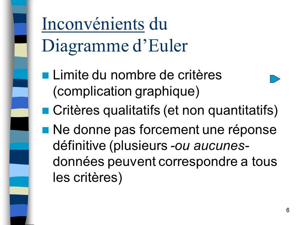 6 Inconvénients du Diagramme dEuler Limite du nombre de critères (complication graphique) Critères qualitatifs (et non quantitatifs) Ne donne pas forc