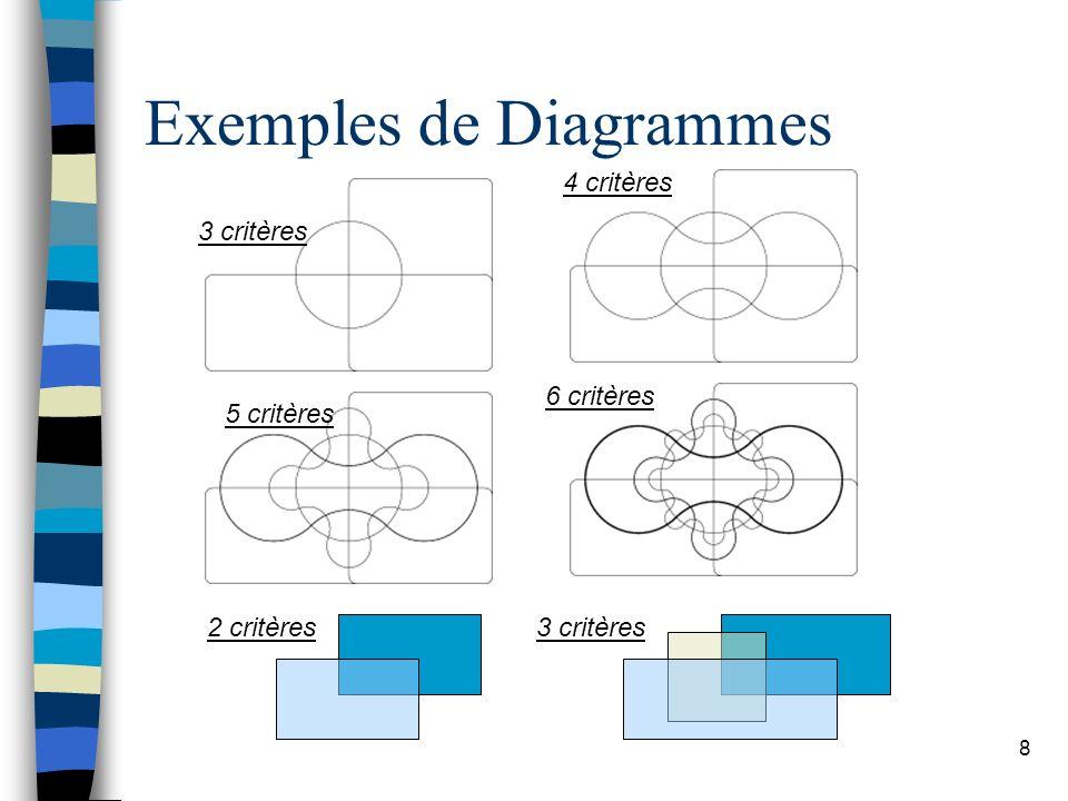 8 Exemples de Diagrammes 3 critères 4 critères 6 critères 5 critères 2 critères3 critères