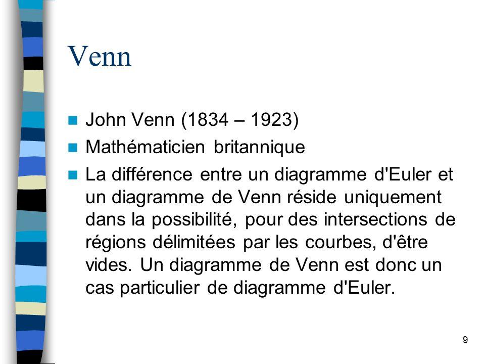 9 Venn John Venn (1834 – 1923) Mathématicien britannique La différence entre un diagramme d'Euler et un diagramme de Venn réside uniquement dans la po