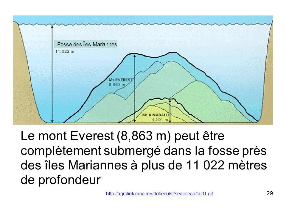 Fosse des Îles Mariannes Le mont Everest (8,863 m) peut être complètement submergé dans la fosse près des îles Mariannes à plus de 11 022 mètres de pr