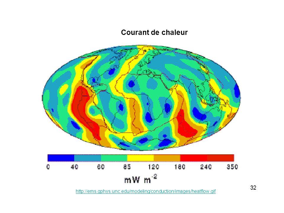 Courant de chaleur http://ems.gphys.unc.edu/modeling/conduction/images/heatflow.gif 32