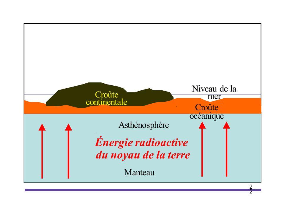22 2 Croûte continentale Croûte océanique Niveau de la mer Asthénosphère Énergie radioactive du noyau de la terre Manteau