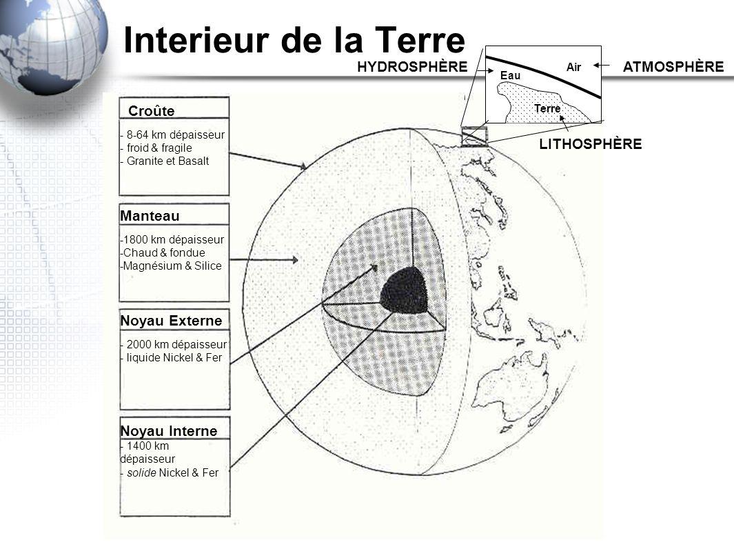 Interieur de la Terre Croûte - 8-64 km dépaisseur - froid & fragile - Granite et Basalt Manteau -1800 km dépaisseur -Chaud & fondue -Magnésium & Silic