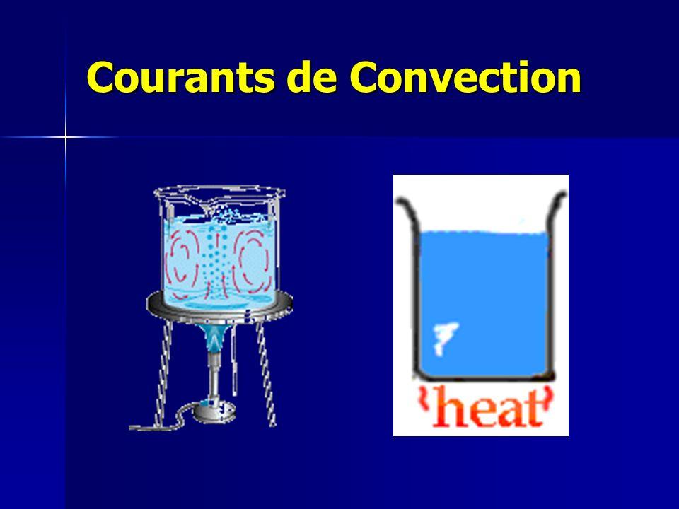 Courants de Convection