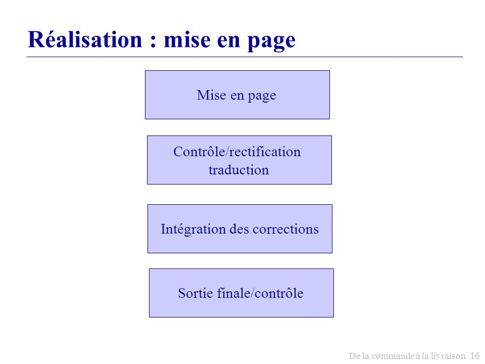 De la commande à la livraison 16 Réalisation : mise en page Mise en page Contrôle/rectification traduction Intégration des corrections Sortie finale/c