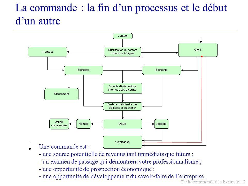 De la commande à la livraison 3 La commande : la fin dun processus et le début dun autre Une commande est : - une source potentielle de revenus tant i