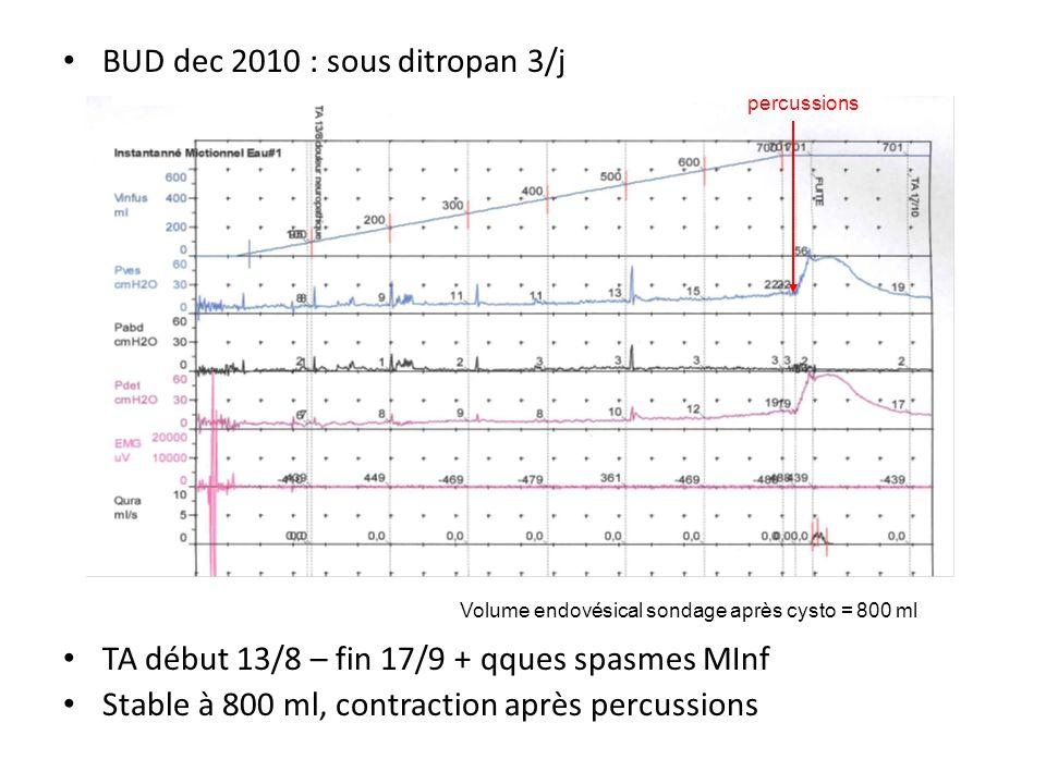BUD dec 2010 : sous ditropan 3/j TA début 13/8 – fin 17/9 + qques spasmes MInf Stable à 800 ml, contraction après percussions percussions Volume endov