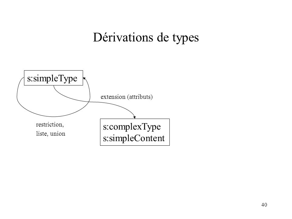 40 Dérivations de types extension (attributs) restriction, liste, union s:simpleType s:complexType s:simpleContent