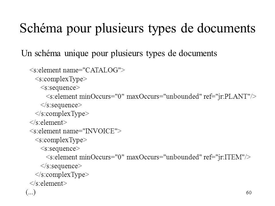 60 Schéma pour plusieurs types de documents Un schéma unique pour plusieurs types de documents (...)