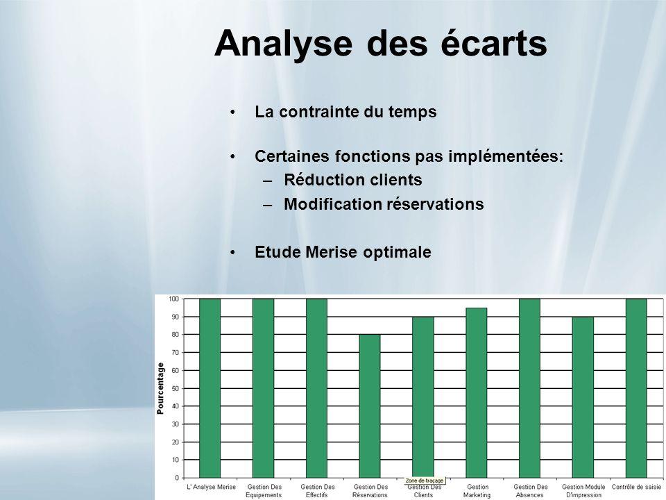 Analyse des écarts La contrainte du temps Certaines fonctions pas implémentées: –Réduction clients –Modification réservations Etude Merise optimale