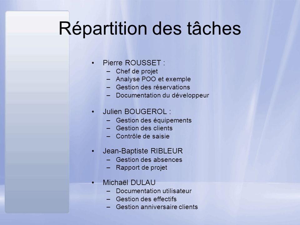 Répartition des tâches Pierre ROUSSET : –Chef de projet –Analyse POO et exemple –Gestion des réservations –Documentation du développeur Julien BOUGERO