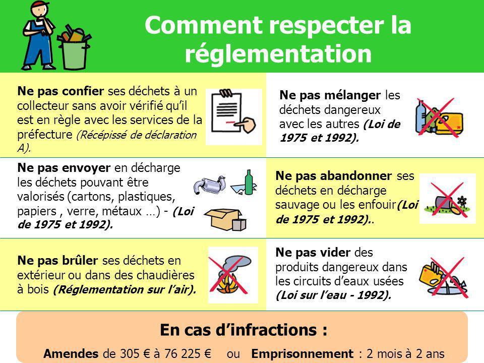 Comment respecter la réglementation Ne pas confier ses déchets à un collecteur sans avoir vérifié quil est en règle avec les services de la préfecture