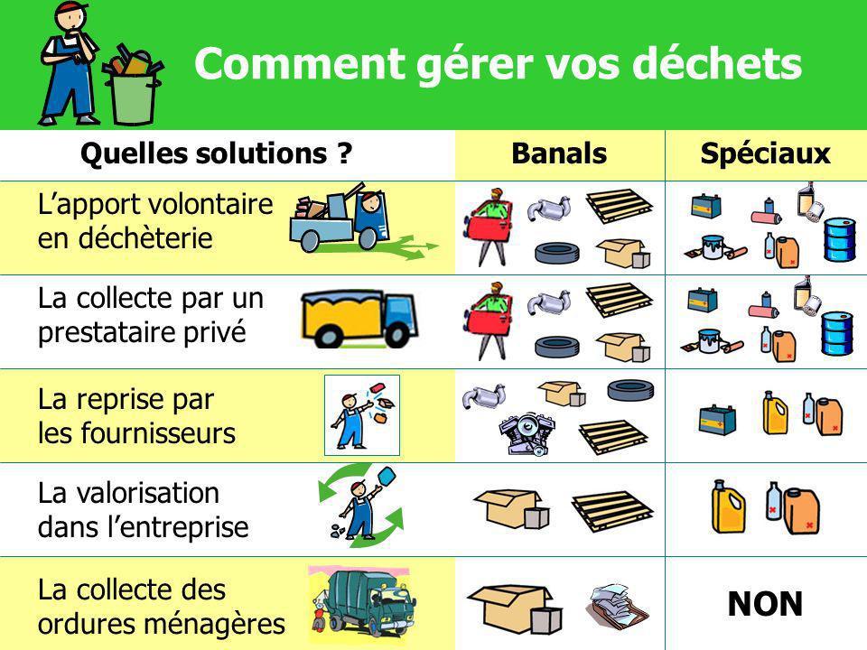 Comment gérer vos déchets La valorisation dans lentreprise La collecte des ordures ménagères La reprise par les fournisseurs Lapport volontaire en déc
