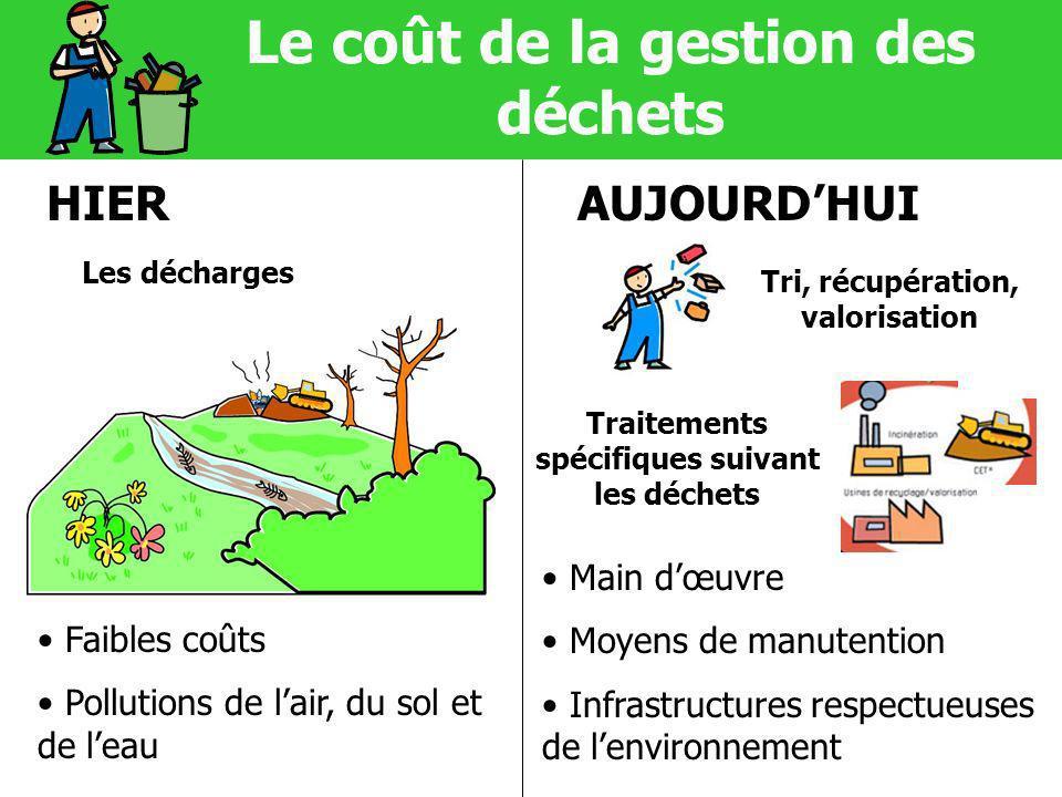 Le coût de la gestion des déchets HIERAUJOURDHUI Les décharges Tri, récupération, valorisation Traitements spécifiques suivant les déchets Main dœuvre