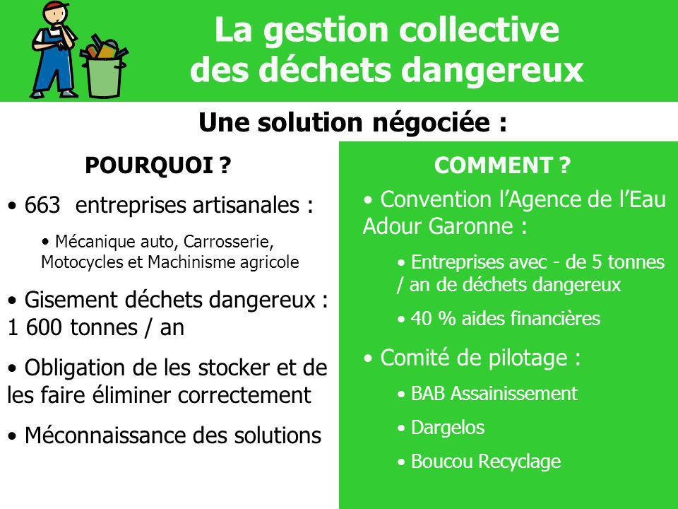 La gestion collective des déchets dangereux Une solution négociée : POURQUOI ?COMMENT ? 663 entreprises artisanales : Mécanique auto, Carrosserie, Mot