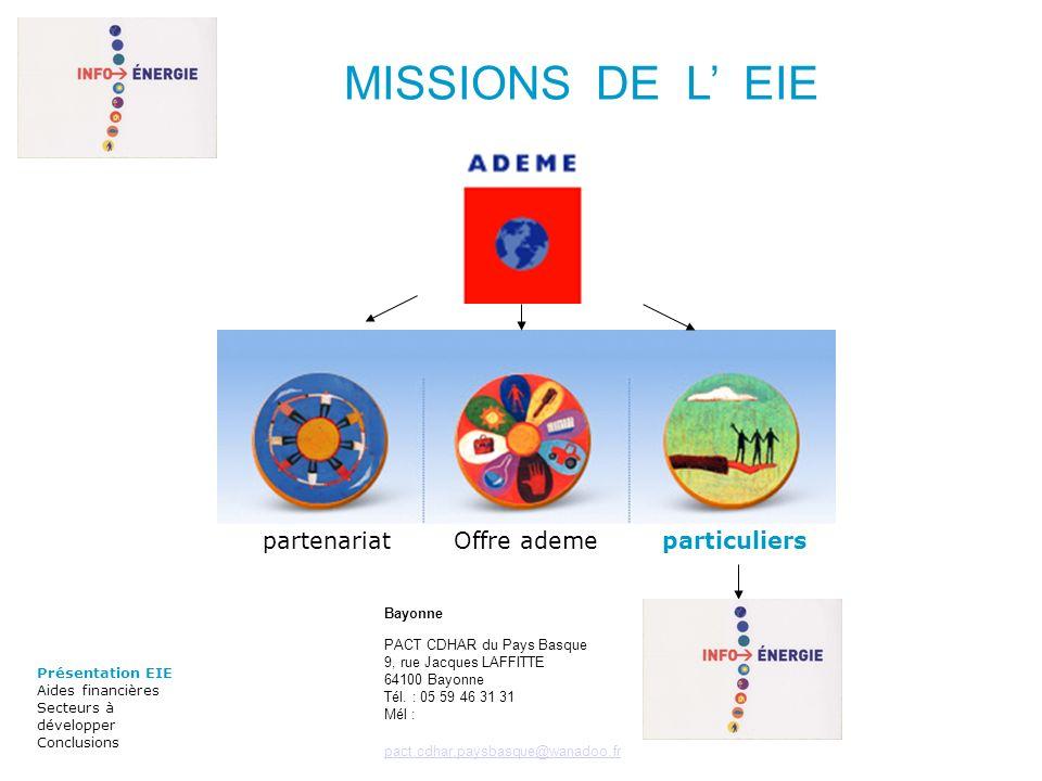 Présentation EIE Aides financières Secteurs à développer Conclusions partenariatOffre ademeparticuliers Bayonne PACT CDHAR du Pays Basque 9, rue Jacques LAFFITTE 64100 Bayonne Tél.