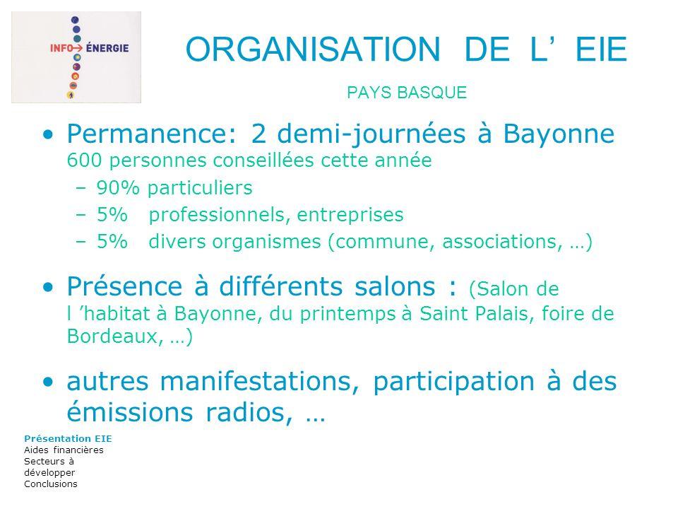 ORGANISATION DE L EIE PAYS BASQUE Permanence: 2 demi-journées à Bayonne 600 personnes conseillées cette année –90% particuliers –5% professionnels, en
