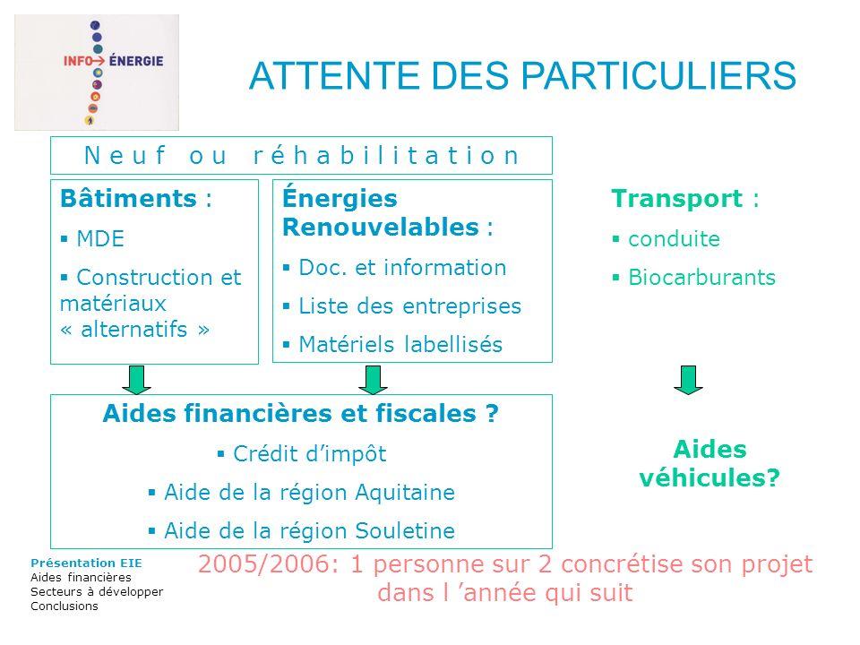 Bâtiments : MDE Construction et matériaux « alternatifs » Énergies Renouvelables : Doc. et information Liste des entreprises Matériels labellisés Tran