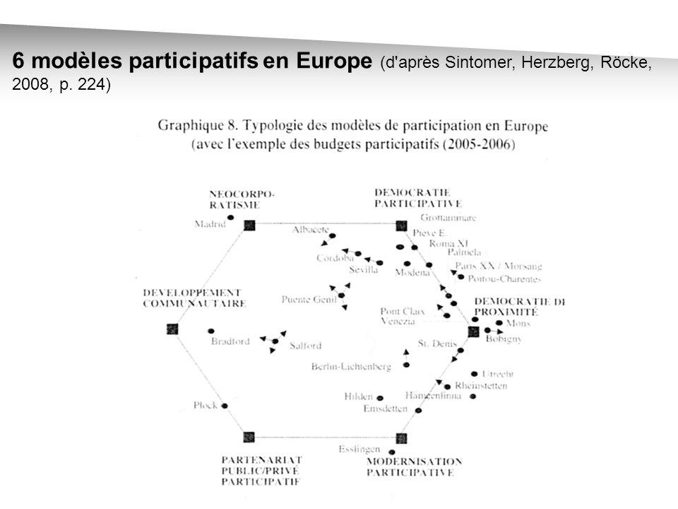 6 modèles participatifs en Europe (d après Sintomer, Herzberg, Röcke, 2008, p. 224)