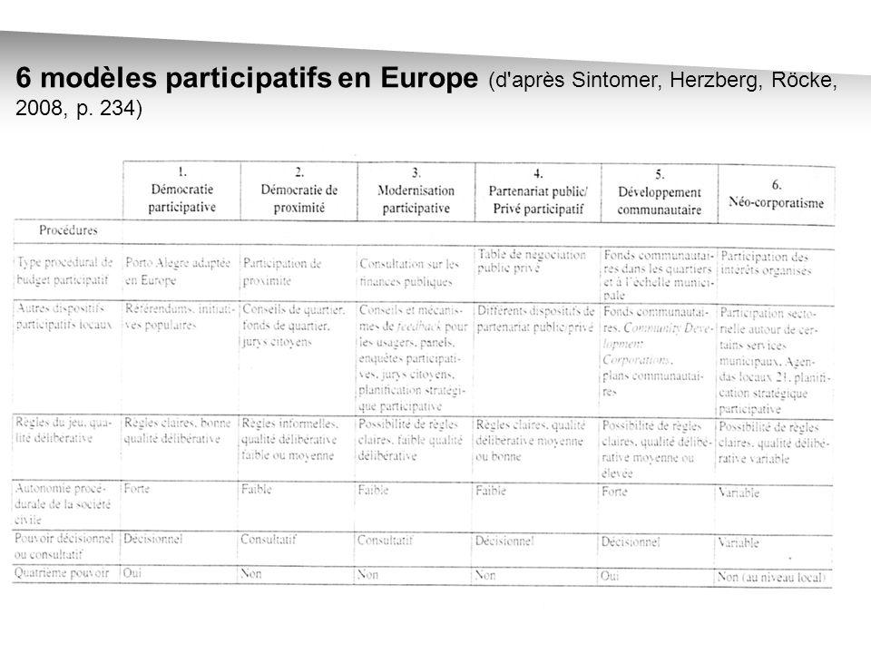 6 modèles participatifs en Europe (d après Sintomer, Herzberg, Röcke, 2008, p. 234)